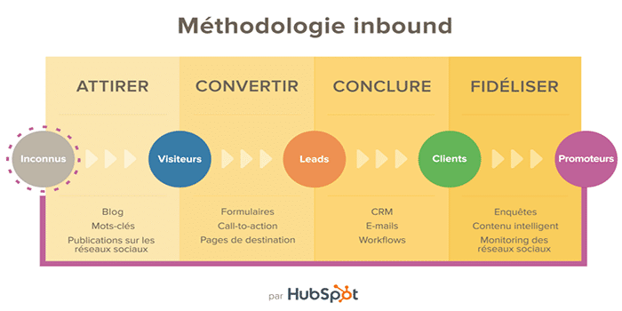 Quelle est la méthodologie d'inbound marketing ?