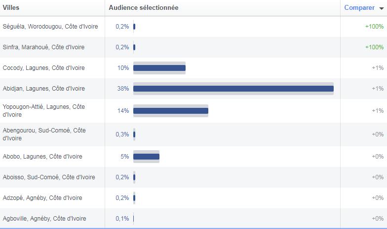 38% des abonnés Facebook se trouve dans la ville d'Abidjan.   10% sont à Cocody,  14% à Yopougon,  6% à Marcory,  5% à Abobo et à Bouaké, 2% à Daloa,  2% à Port-Bouët, San-Pédro, Treichville et Yamoussoukro