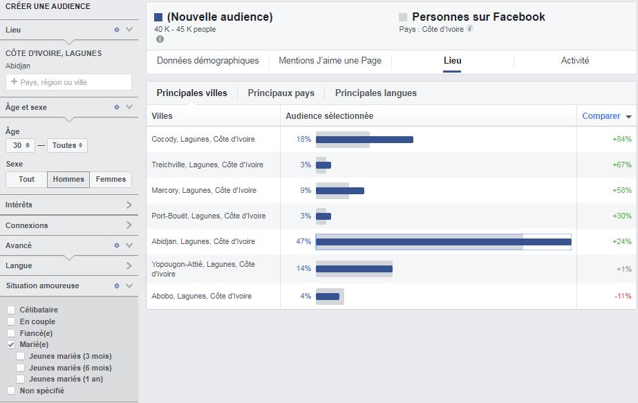 Ciblage Facebook des hommes mariés de 30 ans et plus à Abidjan.
