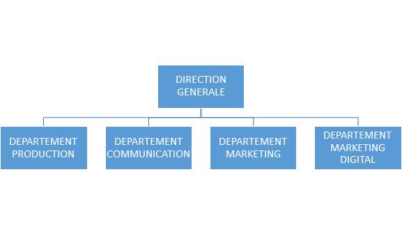 Departement webmarketing autonome