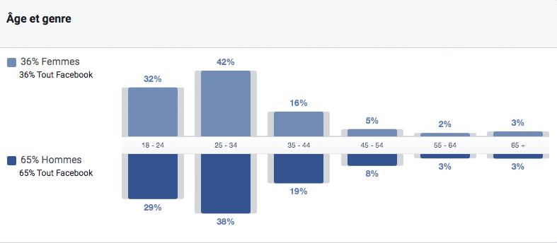 répartition des utilisateurs de Facebook en Côte d'Ivoire